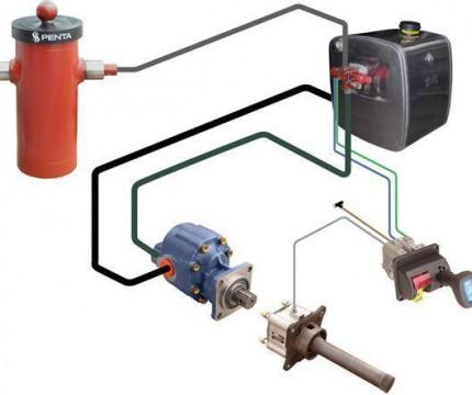 Гидравлика комплект установка одноконтурной (бак на раме сбоку)